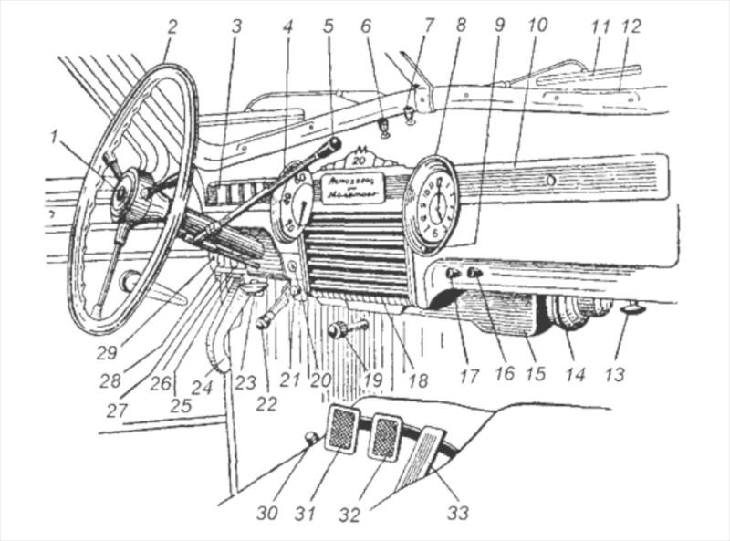 М20 101 Схема органов управления